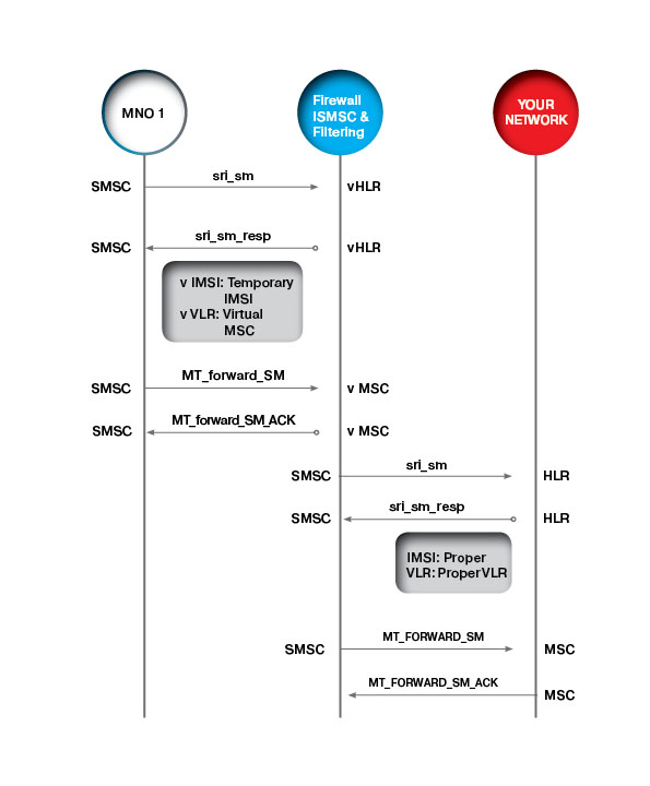 SMS Firewall Network Topology