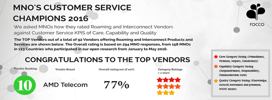 AMD Telecom proud Top 10 awarded Vendor